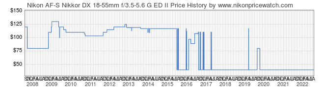 Price History Graph for Nikon AF-S Nikkor DX 18-55mm f/3.5-5.6 G ED II