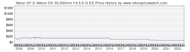 Price History Graph for Nikon AF-S Nikkor DX 55-200mm f/4-5.6 G ED