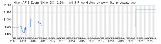 Price History Graph for Nikon AF-S Zoom Nikkor DX 12-24mm f/4 G