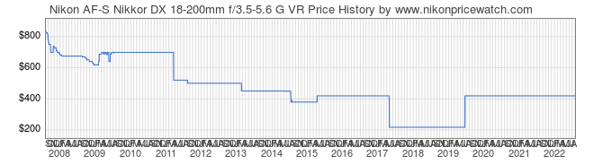 Price History Graph for Nikon AF-S Nikkor DX 18-200mm f/3.5-5.6 G VR