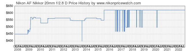 Price History Graph for Nikon AF Nikkor 20mm f/2.8 D