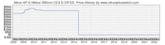 Price History Graph for Nikon AF-S Nikkor 300mm f/2.8 D VR ED