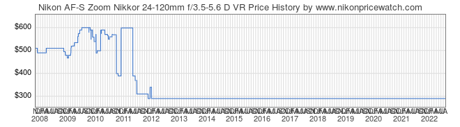 Price History Graph for Nikon AF-S Zoom Nikkor 24-120mm f/3.5-5.6 D VR