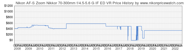 Price History Graph for Nikon AF-S Zoom Nikkor 70-300mm f/4.5-5.6 G IF ED VR
