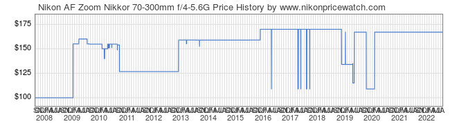 Price History Graph for Nikon AF Zoom Nikkor 70-300mm f/4-5.6G