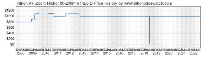 Price History Graph for Nikon AF Zoom Nikkor 80-200mm f/2.8 D