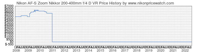 Price History Graph for Nikon AF-S Zoom Nikkor 200-400mm f/4 D VR