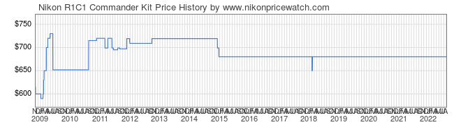 Price History Graph for Nikon R1C1 Commander Kit