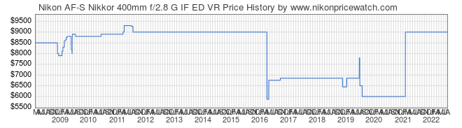 Price History Graph for Nikon AF-S Nikkor 400mm f/2.8 G IF ED VR