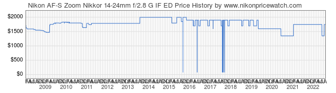 Price History Graph for Nikon AF-S Zoom Nikkor 14-24mm f/2.8 G IF ED