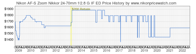 Price History Graph for Nikon AF-S Zoom Nikkor 24-70mm f/2.8 G IF ED