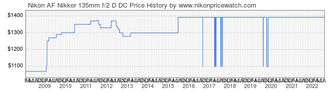 Price History Graph for Nikon AF Nikkor 135mm f/2 D DC