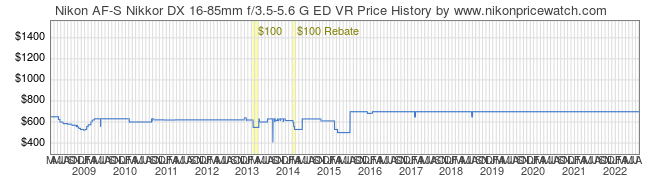 Price History Graph for Nikon AF-S Nikkor DX 16-85mm f/3.5-5.6 G ED VR