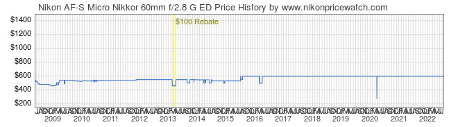 Price History Graph for Nikon AF-S Micro Nikkor 60mm f/2.8 G ED