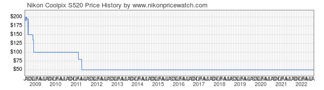 Price History Graph for Nikon Coolpix S520
