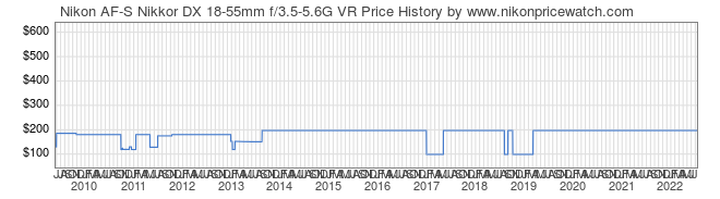 Price History Graph for Nikon AF-S Nikkor DX 18-55mm f/3.5-5.6G VR