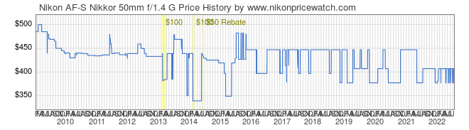 Price History Graph for Nikon AF-S Nikkor 50mm f/1.4 G