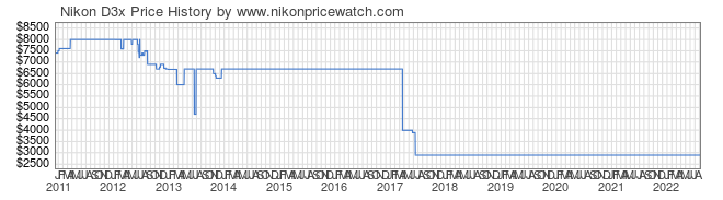 Price History Graph for Nikon D3x