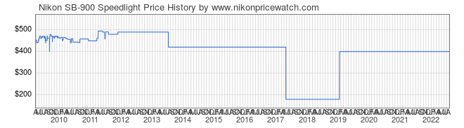 Price History Graph for Nikon SB-900 Speedlight