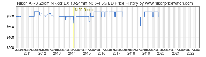 Price History Graph for Nikon AF-S Zoom Nikkor DX 10-24mm f/3.5-4.5G ED