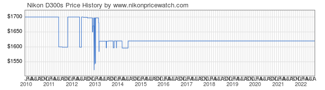 Price History Graph for Nikon D300s