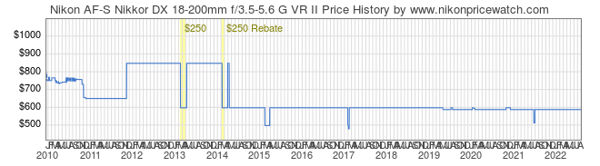 Price History Graph for Nikon AF-S Nikkor DX 18-200mm f/3.5-5.6 G VR II