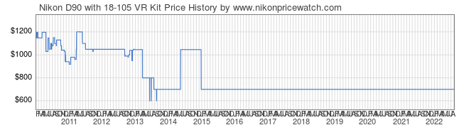 Price History Graph for Nikon D90 with 18-105 VR Kit