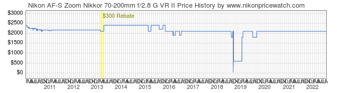 Price History Graph for Nikon AF-S Zoom Nikkor 70-200mm f/2.8 G VR II