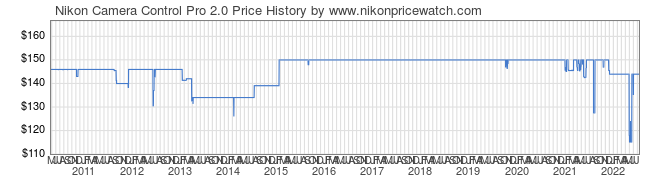 Price History Graph for Nikon Camera Control Pro 2.0