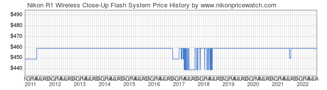 Price History Graph for Nikon R1 Wireless Close-Up Flash System