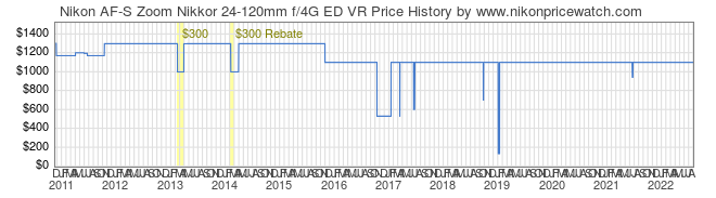 Price History Graph for Nikon AF-S Zoom Nikkor 24-120mm f/4G ED VR