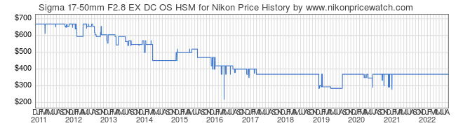 Price History Graph for Sigma 17-50mm F2.8 EX DC OS HSM for Nikon
