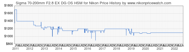 Price History Graph for Sigma 70-200mm F2.8 EX DG OS HSM for Nikon