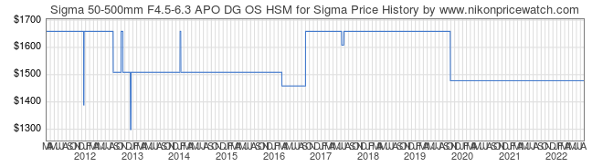 Price History Graph for Sigma 50-500mm F4.5-6.3 APO DG OS HSM for Sigma