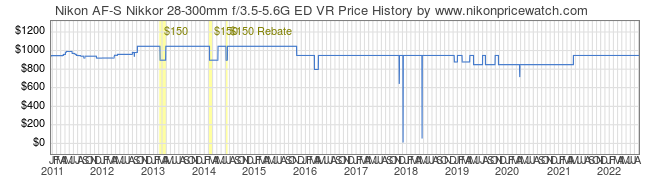Price History Graph for Nikon AF-S Nikkor 28-300mm f/3.5-5.6G ED VR