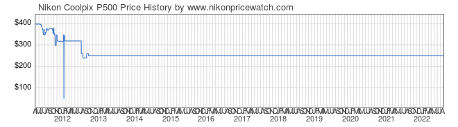 Price History Graph for Nikon Coolpix P500