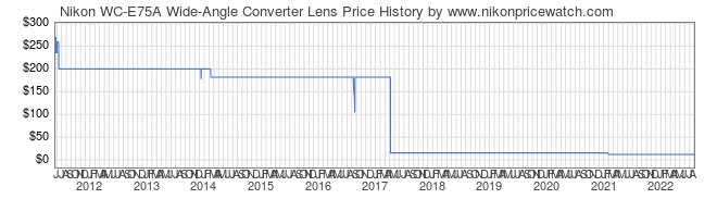 Price History Graph for Nikon WC-E75A Wide-Angle Converter Lens