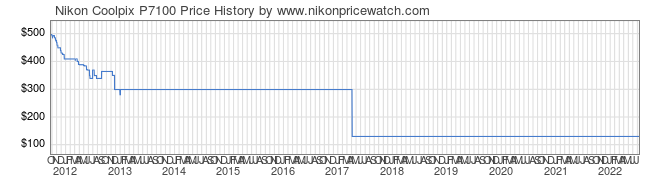 Price History Graph for Nikon Coolpix P7100