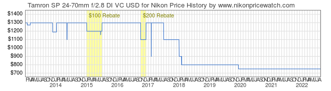 Price History Graph for Tamron SP 24-70mm f/2.8 DI VC USD for Nikon