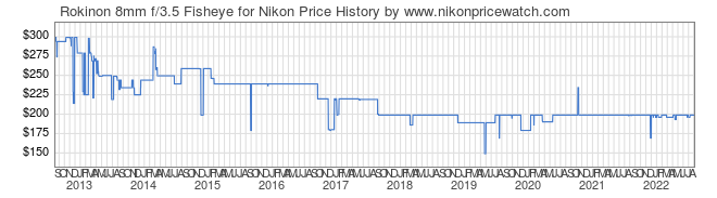 Price History Graph for Rokinon 8mm f/3.5 Fisheye for Nikon