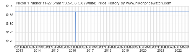 Price History Graph for Nikon 1 Nikkor 11-27.5mm f/3.5-5.6 CX (White)