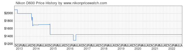 Price History Graph for Nikon D600