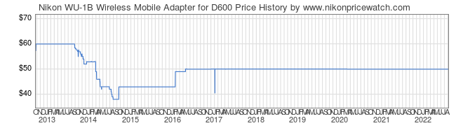 Price History Graph for Nikon WU-1B Wireless Mobile Adapter for D600