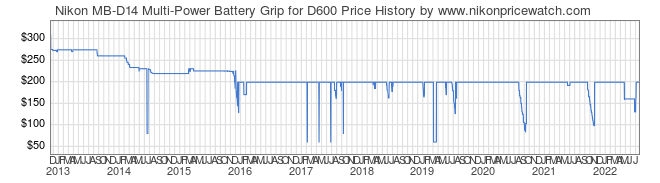 Price History Graph for Nikon MB-D14 Multi-Power Battery Grip for D600