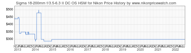 Price History Graph for Sigma 18-200mm f/3.5-6.3 II DC OS HSM for Nikon