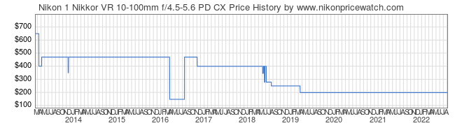 Price History Graph for Nikon 1 Nikkor VR 10-100mm f/4.5-5.6 PD CX