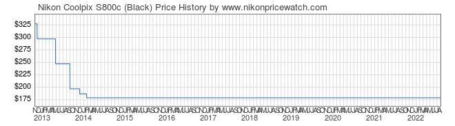 Price History Graph for Nikon Coolpix S800c (Black)