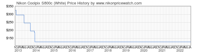 Price History Graph for Nikon Coolpix S800c (White)