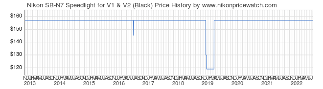 Price History Graph for Nikon SB-N7 Speedlight for V1 & V2 (Black)