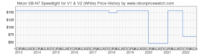 Price History Graph for Nikon SB-N7 Speedlight for V1 & V2 (White)